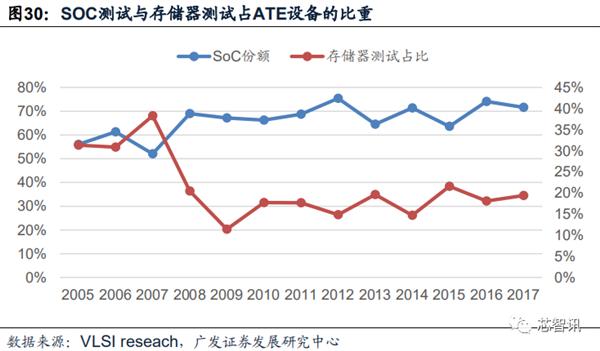 半导体测试设备市场现状:国产化仍不足10%!