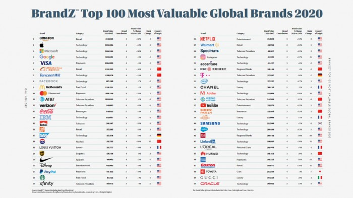 brandz-top-100-list-CONTENT-2020.jpg