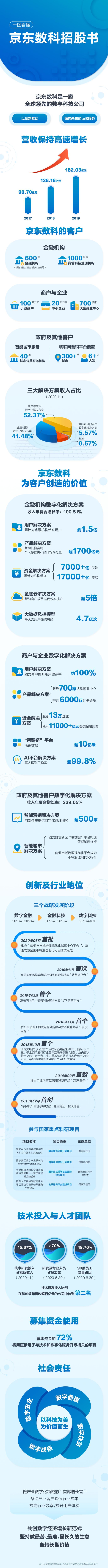京东数科招股书披露:拟发行5.3亿股 去年盈利7.9亿元