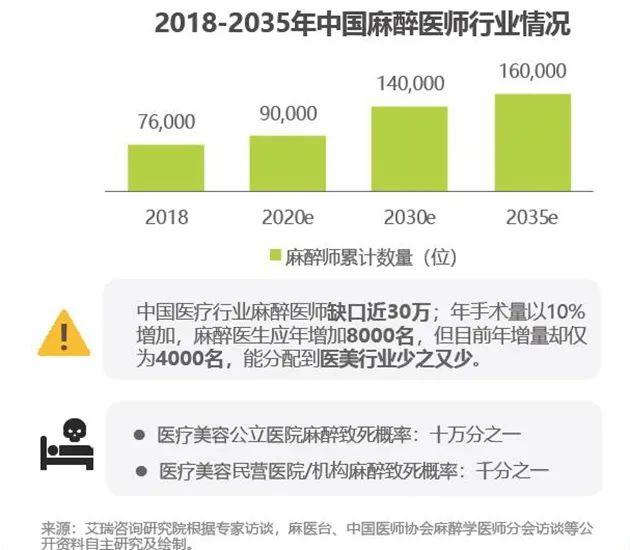 ▲来源:艾瑞咨询《2020年中国医疗美容行业洞察白皮书》