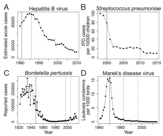 多种疾病在出现疫苗耐药性突变体之后发病率仍然持续降低,实竖线为第一代疫苗投入使用时间,虚竖线为新一代疫苗投入使用时间