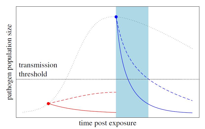 """疫苗(红线)与药物(蓝线)相比,在病原体感染更早期产生作用,从而降低突变体传播的可能性(实线,对干预敏感的病原体;虚线,对干预产生耐药性突变的病原体;蓝色区域,耐药性病原体能够继续传播的""""窗口""""。)"""