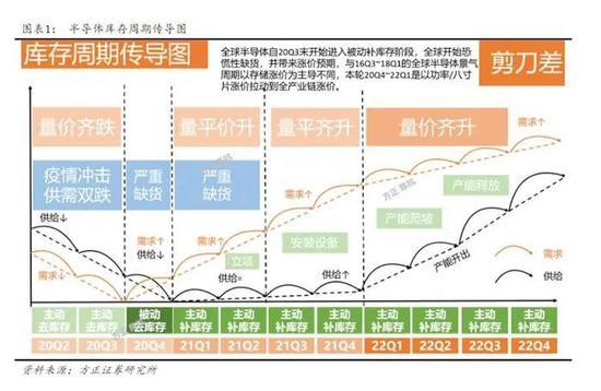 图片来源:方正证券发布的研报截图。