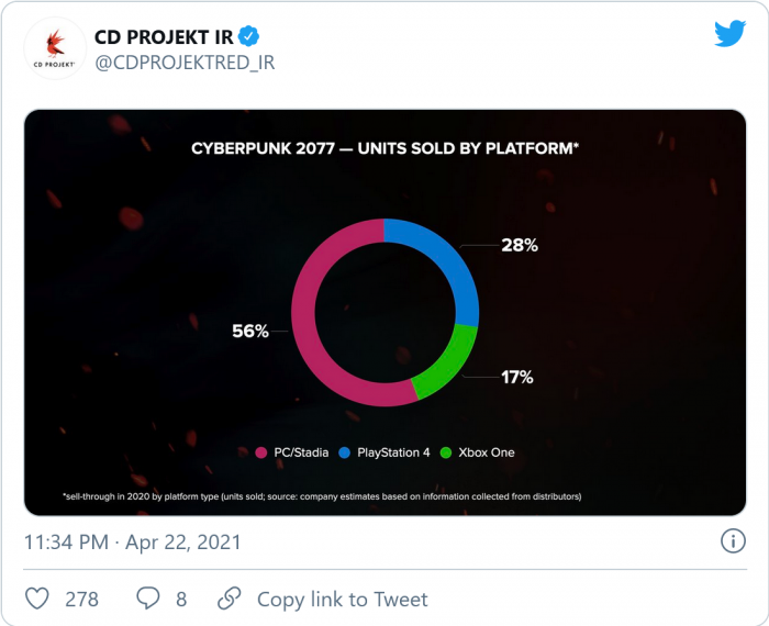 Screenshot_2021-04-23 Cyberpunk 2077 sold 13 7 million copies in 2020, only about 30,000 copies refunded.png