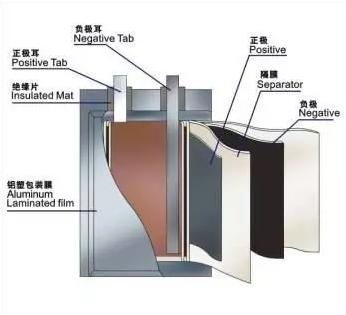 锂离子电池构造来源丨腾讯