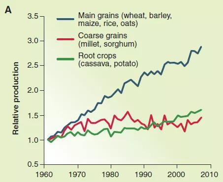 1960-2010年,全球的作物产量增长情况。