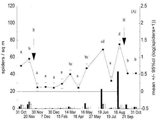 农田中喷洒化学农药(S)或收获(H)等措施后,天敌昆虫蜘蛛的数量显著下降。