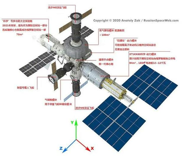 俄罗斯计划中的OPSEK新型空间站想象图