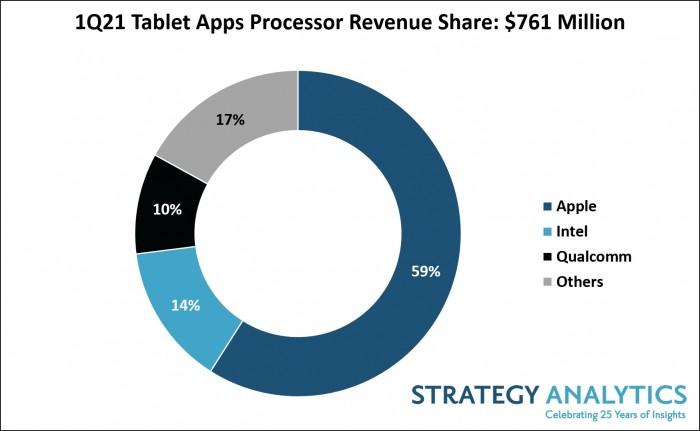 Apple-has-59-percent-market-share-for-tablet-processor.jpg