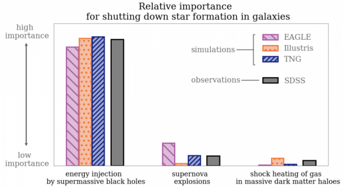 Shutting-Down-Star-Formation-in-Galaxies-Chart-777x426.png