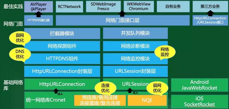 百度App网络整体架构.jpg