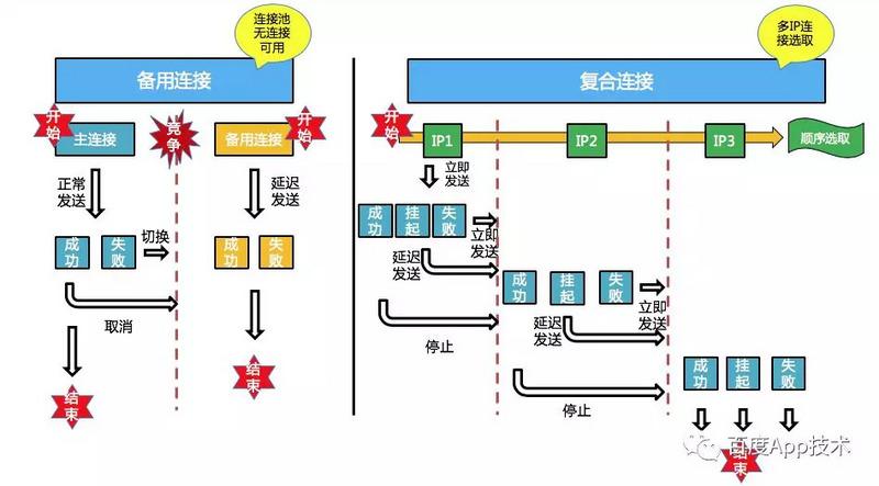 备用连接和复合连接.jpg