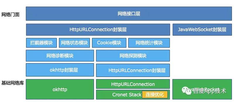 连接优化在Android网络架构的位置.jpg
