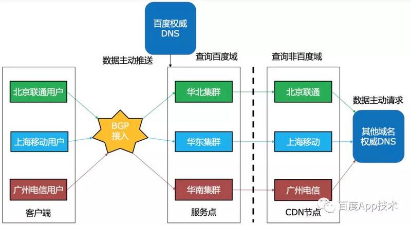 HTTPDNS的服务端部署结构.jpg
