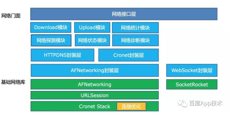 连接优化在iOS网络架构的位置.jpg