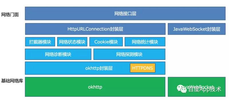 HTTPDNS在Android网络架构的位置.jpg
