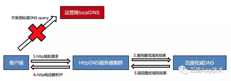 HTTPDNS的原理.jpg