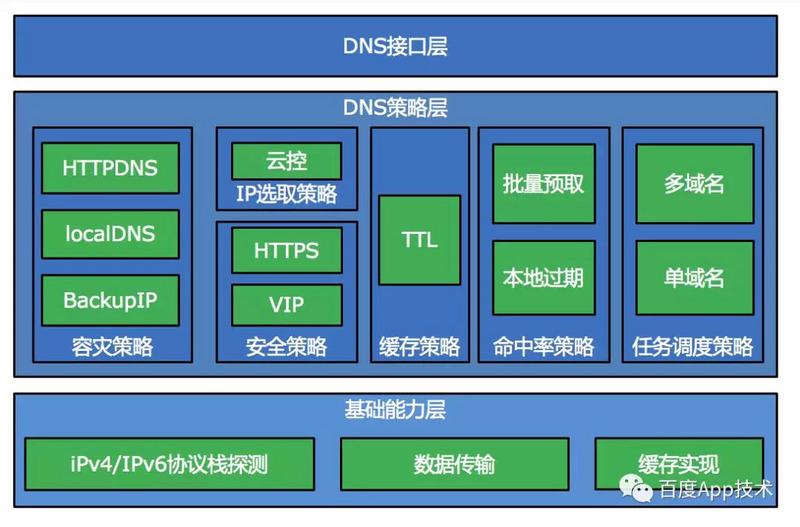 端HTTPDNS的整体架构.jpg