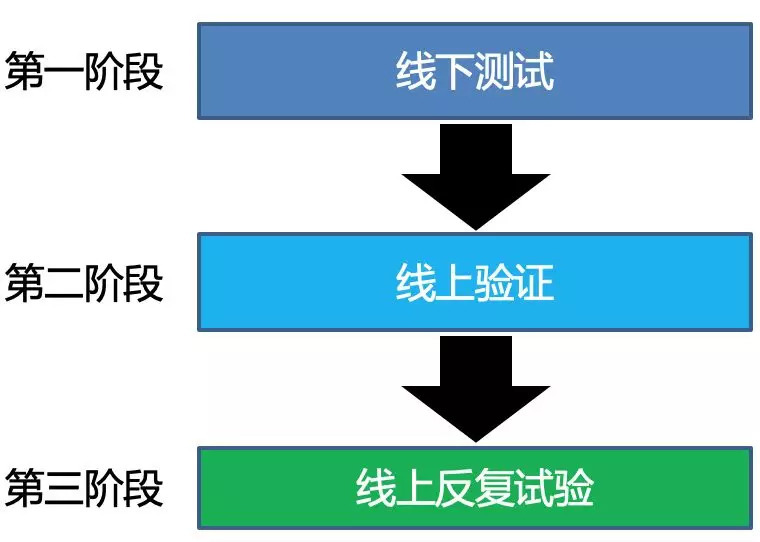 建立弱网标准的步骤.jpg