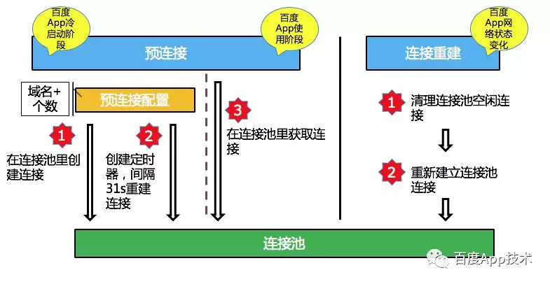 预连接和连接重建.jpg